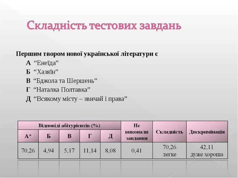 """Першим твором нової української літератури є А """"Енеїда"""" Б """"Хазяїн"""" В """"Бджола ..."""