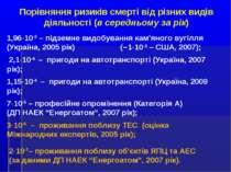 Порівняння ризиків смерті від різних видів діяльності (в середньому за рік) 1...