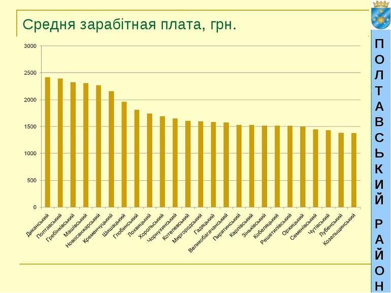 ПОЛТАВСЬКИЙ РАЙОН Средня зарабітная плата, грн.