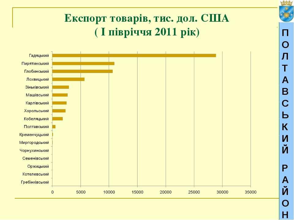 Експорт товарів, тис. дол. США ( І півріччя 2011 рік) ПОЛТАВСЬКИЙ РАЙОН