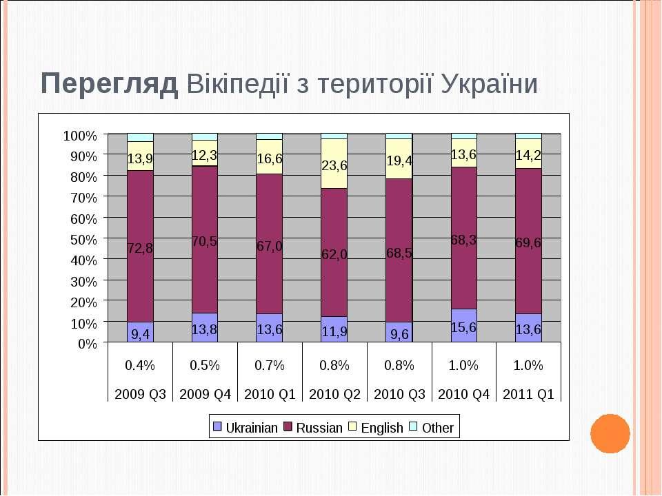 Перегляд Вікіпедії з території України