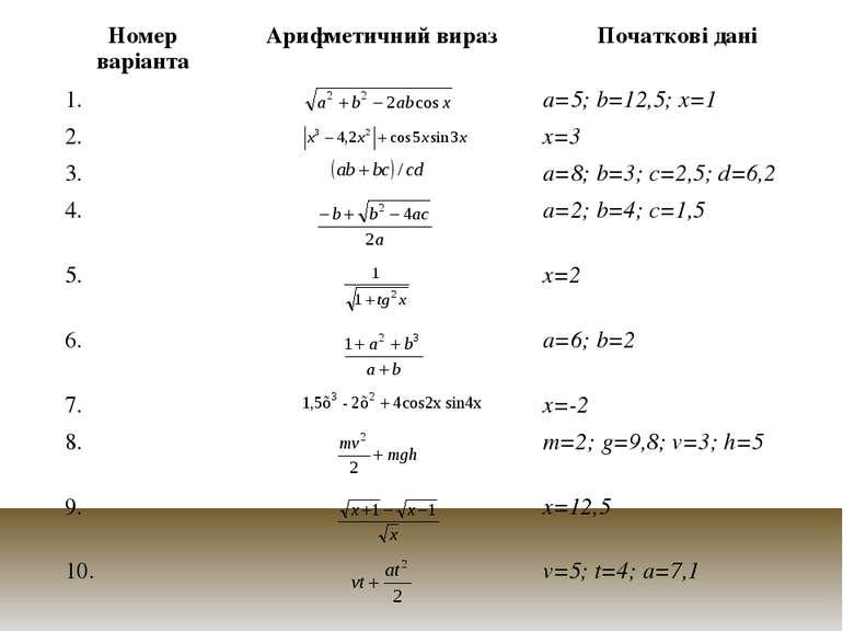 Номер варіанта Арифметичний вираз Початкові дані 1. a=5; b=12,5; x=1 2. x=3 3...
