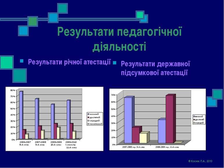 Результати педагогічної діяльності Результати річної атестації Результати дер...