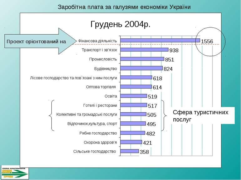 Сфера туристичних послуг Заробітна плата за галузями економіки України Проект...