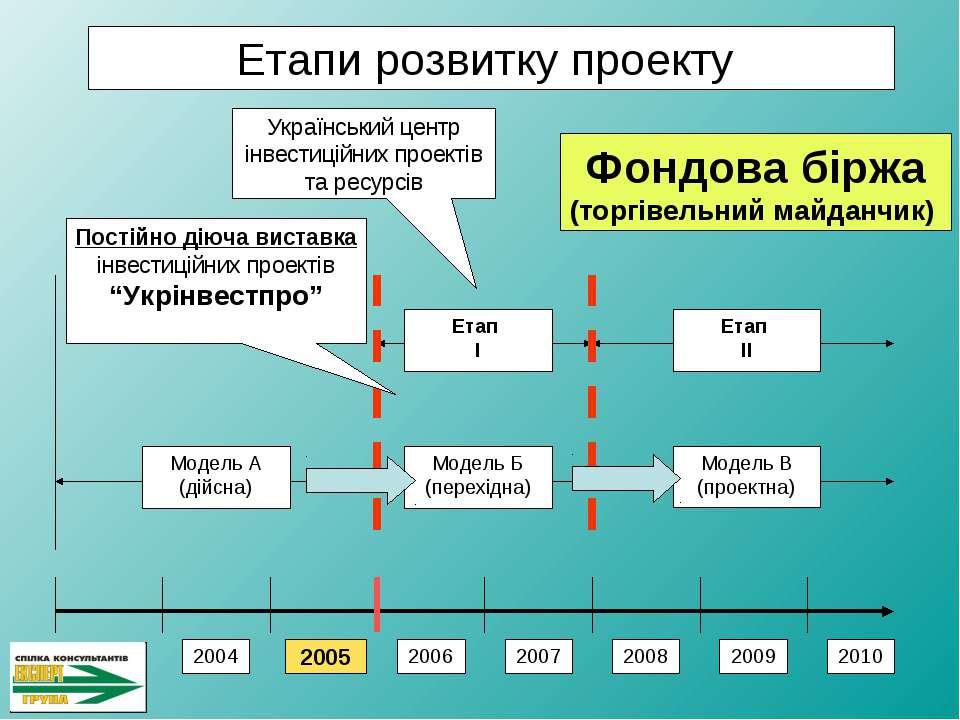 2005 2004 2006 2007 2008 2009 2010 Модель А (дійсна) Етап І Етап ІІ Модель Б ...