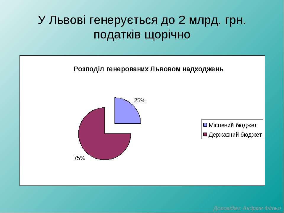 У Львові генерується до 2 млрд. грн. податків щорічно Доповідач: Андріян Фітьо