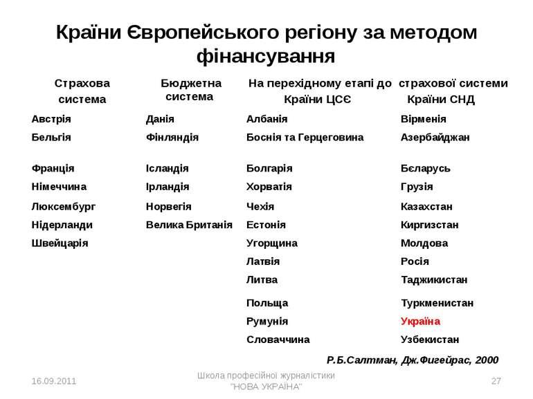 * Країни Європейського регіону за методом фінансування Р.Б.Салтман, Дж.Фигейр...