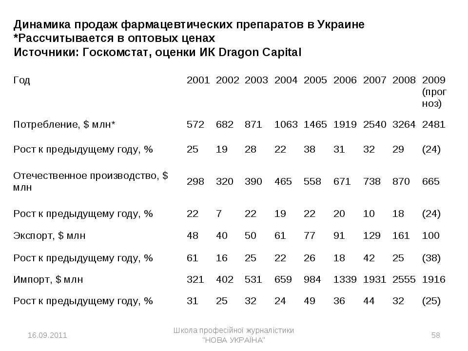 * Динамика продаж фармацевтических препаратов в Украине *Рассчитывается в опт...
