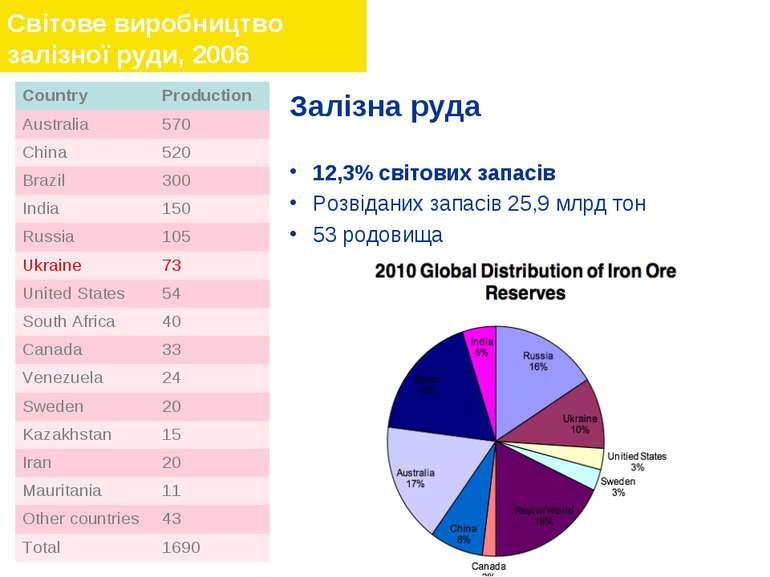 Залізна руда 12,3% світових запасів Розвіданих запасів 25,9 млрд тон 53 родов...
