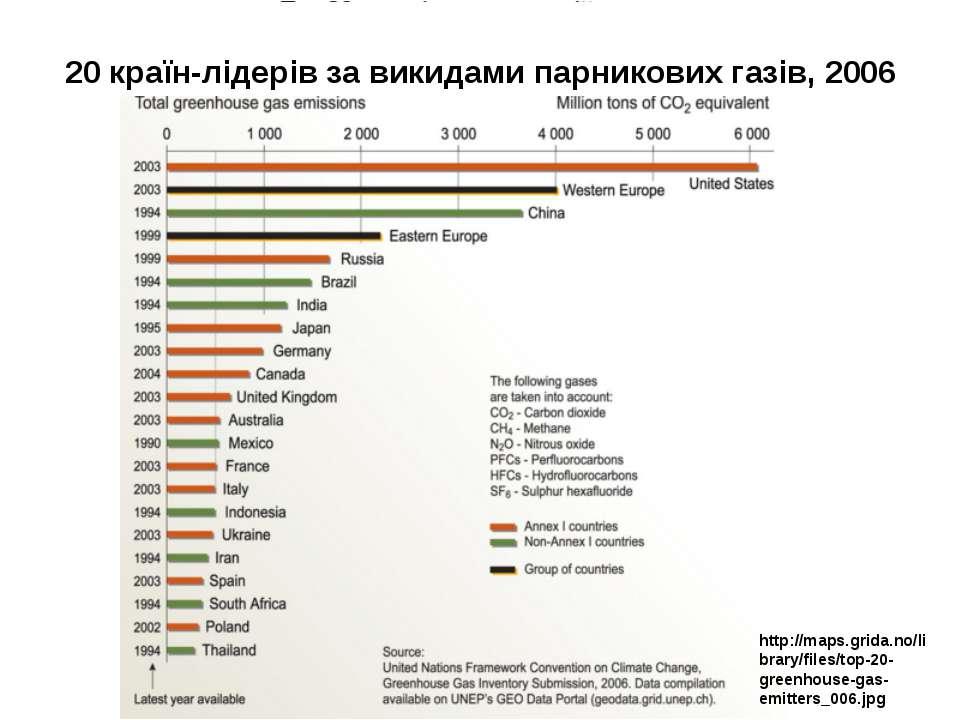 20 країн-лідерів за викидами парникових газів, 2006 http://maps.grida.no/libr...