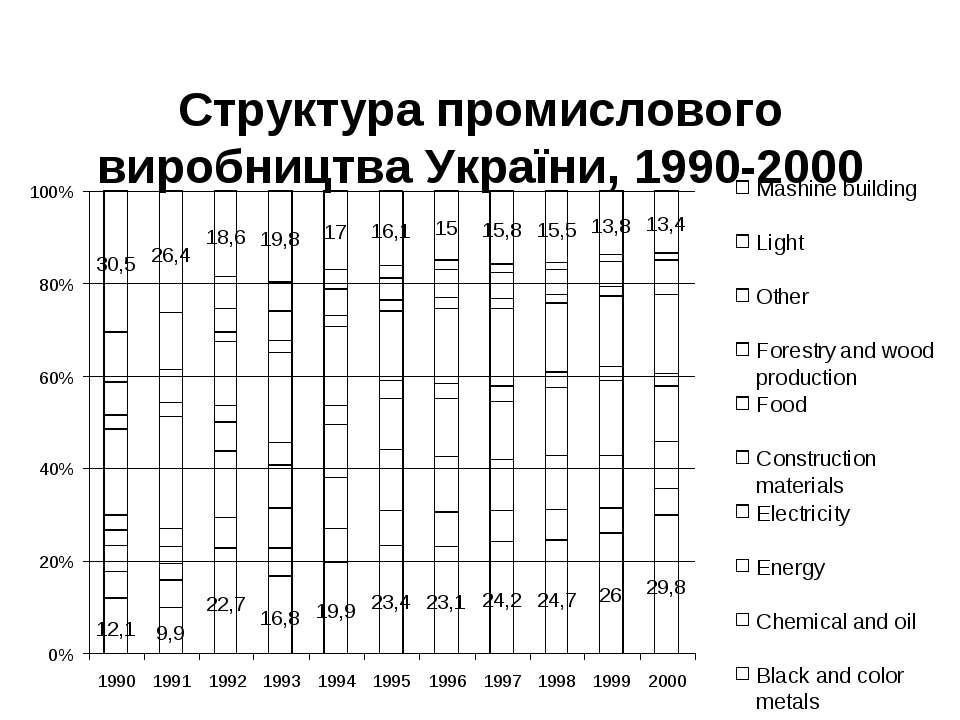 Структура промислового виробництва України, 1990-2000