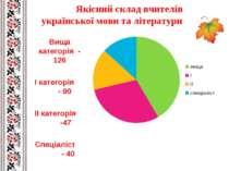 Якісний склад вчителів української мови та літератури Вища категорія - 126 І ...
