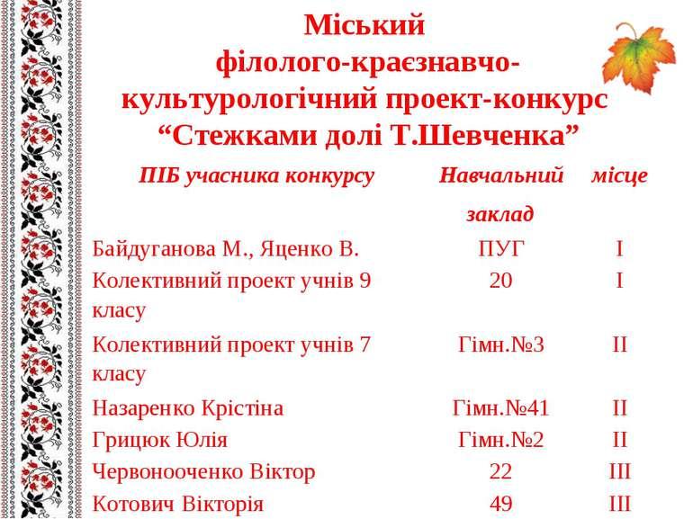"""Міський філолого-краєзнавчо-культурологічний проект-конкурс """"Стежками долі Т...."""