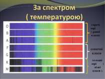 гарячі зорі ( ранні класи) сонячні класи холодні зорі ( пізні класи ).
