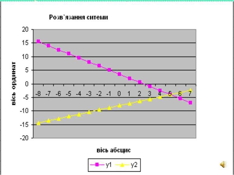 Використання можливостей табличного редактора EXSEL Тут введіть формулу, за я...