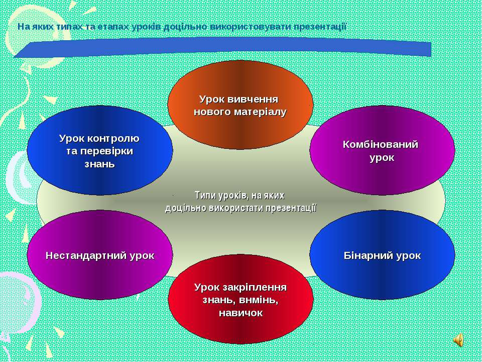 Типи уроків, на яких доцільно використати презентації Урок вивчення нового ма...