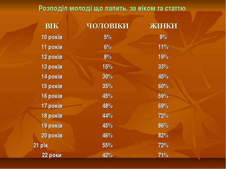 Розподіл молоді що палить, за віком та статтю.