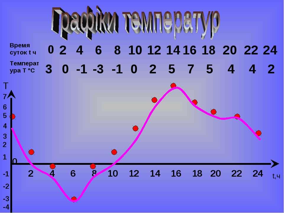 0 3 2 0 4 -1 6 -3 8 -1 10 0 12 2 0 14 16 18 20 22 24 5 7 5 4 4 2 Время суток ...