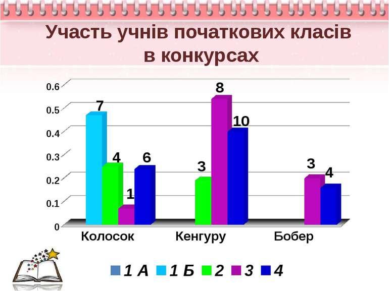 Участь учнів початкових класів в конкурсах 4 6 1 3 3 10 7 8 4