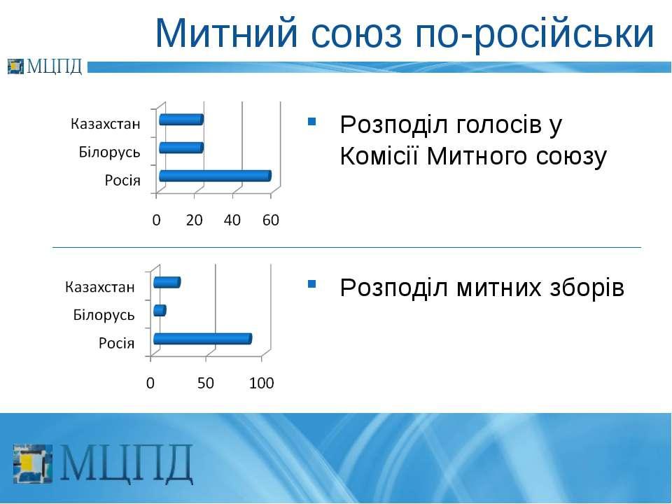 Митний союз по-російськи Розподіл голосів у Комісії Митного союзу Розподіл ми...