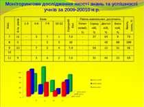 Моніторингове дослідження якості знань та успішності учнів за 2009-20010 н.р.