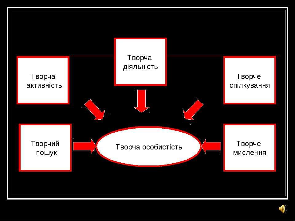 Творча особистість Творча активність Творче спілкування Творча діяльність Тво...
