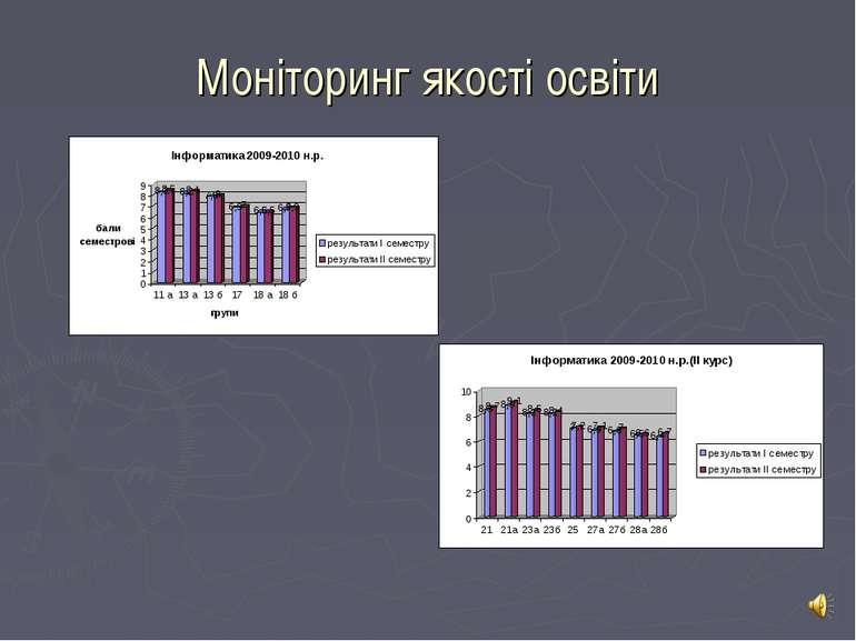 Моніторинг якості освіти