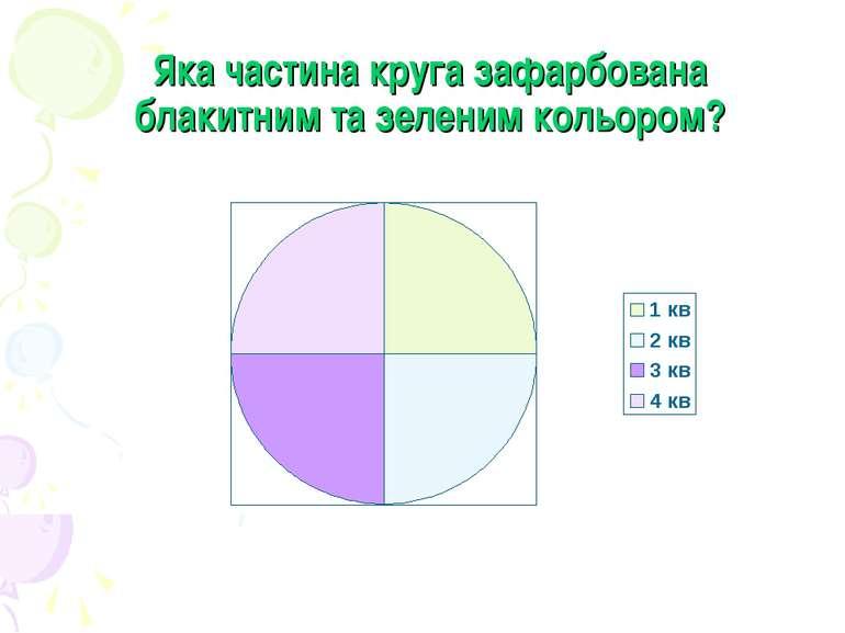 Яка частина круга зафарбована блакитним та зеленим кольором?