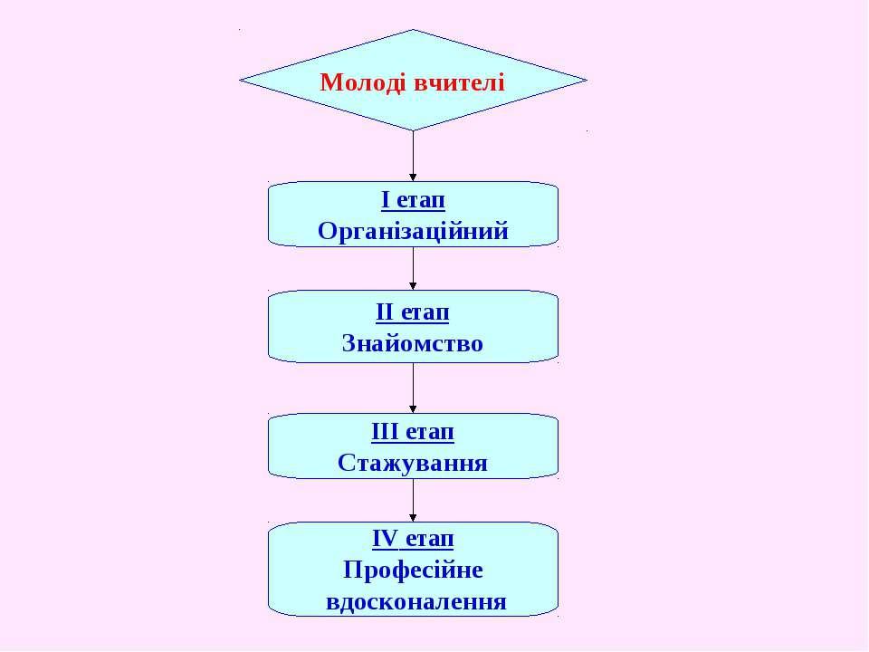 Молоді вчителі І етап Організаційний ІІ етап Знайомство ІІІ етап Стажування І...