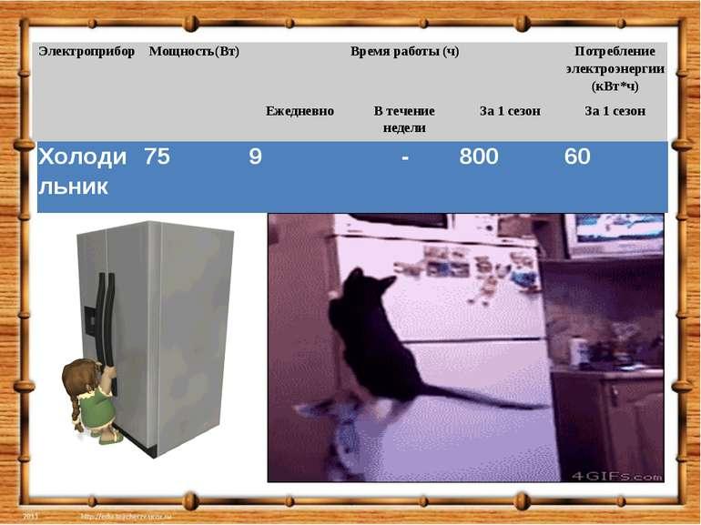 Электроприбор Мощность(Вт) Время работы (ч) Потребление электроэнергии (кВт*ч...
