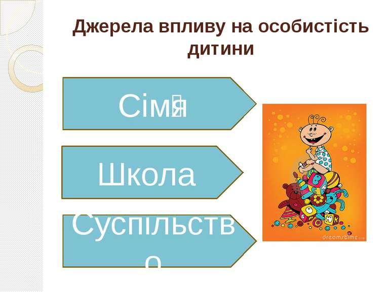 Джерела впливу на особистість дитини Школа Сім я Суспільство