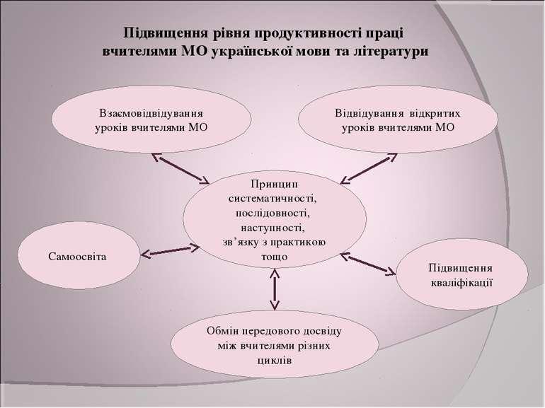 Підвищення рівня продуктивності праці вчителями МО української мови та літера...