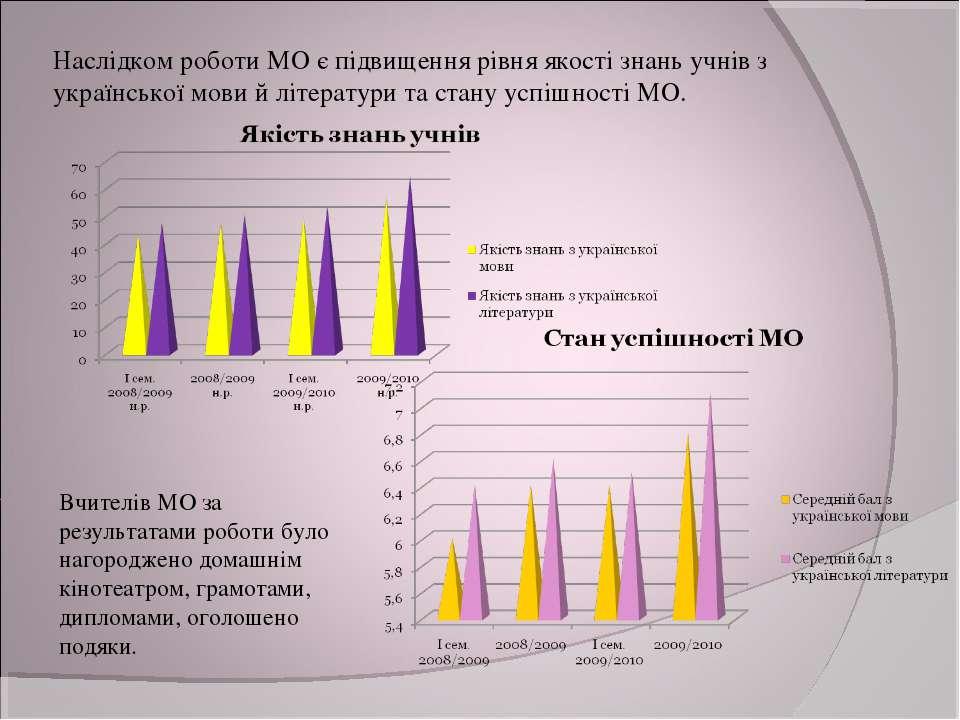 Наслідком роботи МО є підвищення рівня якості знань учнів з української мови ...