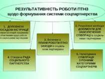 РЕЗУЛЬТАТИВНІСТЬ РОБОТИ ПТНЗ щодо формування системи соцпартнерства ДОПОВНЕНІ...