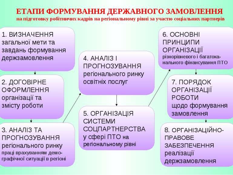 1. ВИЗНАЧЕННЯ загальної мети та завдань формування держзамовлення ЕТАПИ ФОРМУ...