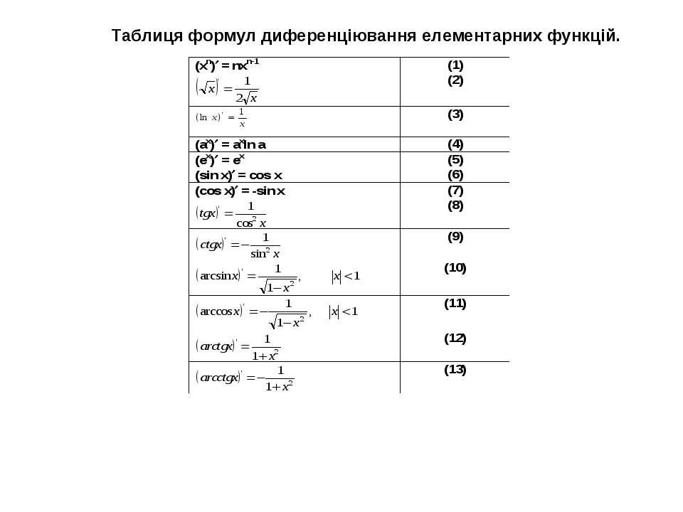 Таблиця формул диференціювання елементарних функцій.