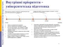 Внутрішні пріоритети – університетська підготовка Реформування тематики аспір...