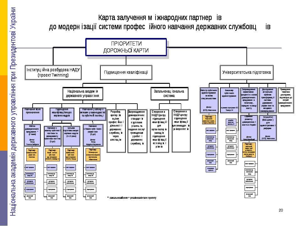 Національна академія державного управління при Президентові України