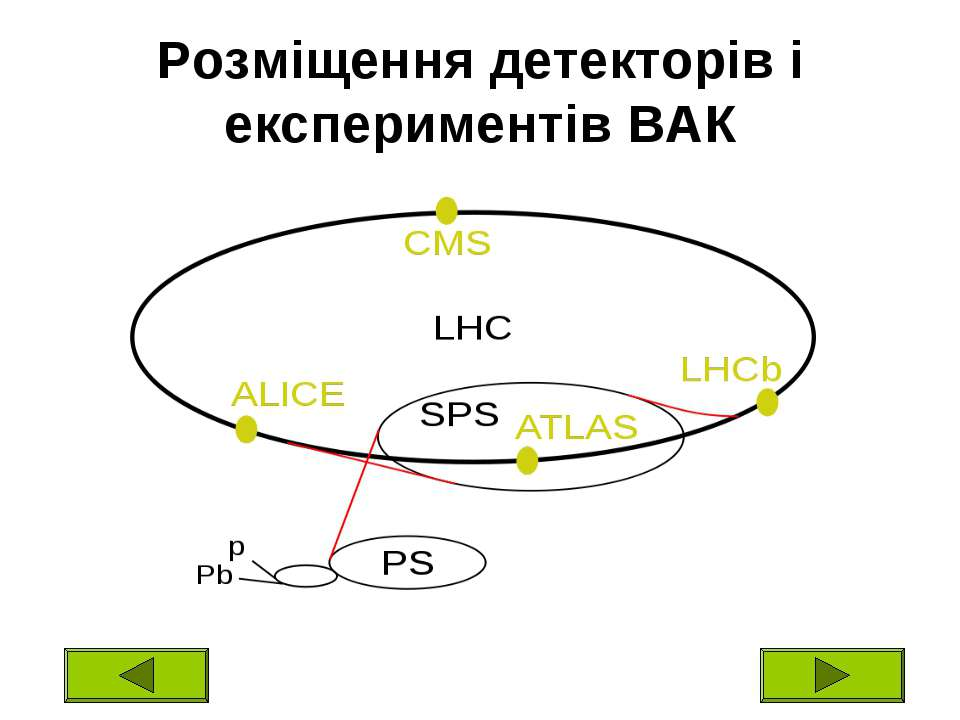 Розміщення детекторів і експериментів ВАК