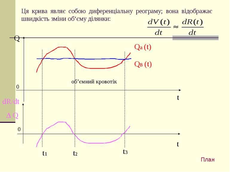 об'ємний кровотік dR/dt Q Ця крива являє собою диференціальну реограму; вона ...