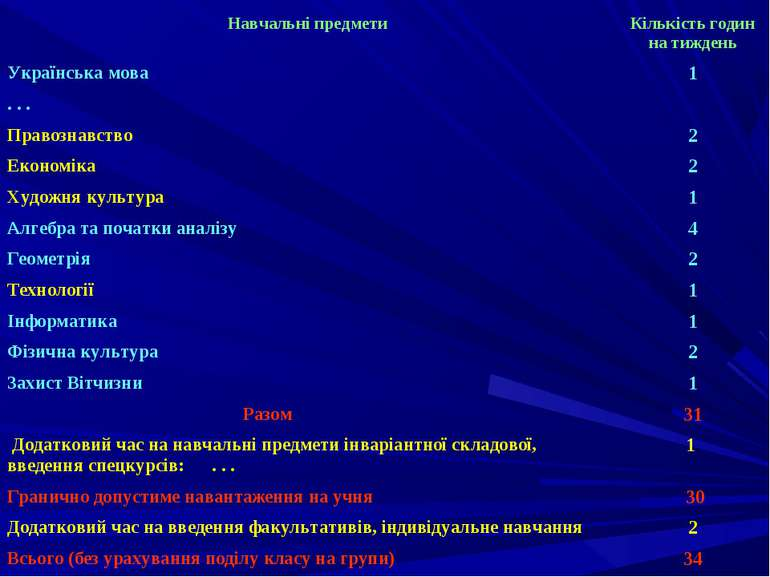 Навчальні предмети Кількість годин на тиждень Українська мова 1 . . . Правозн...