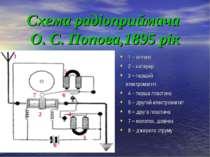 Схема радіоприймача О. С. Попова,1895 рік 1 5 7 6 2 4 3 8 1 – антена 2 – коге...
