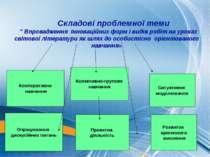 """Складові проблемної теми """" Впровадження інноваційних форм і видів робіт на ур..."""