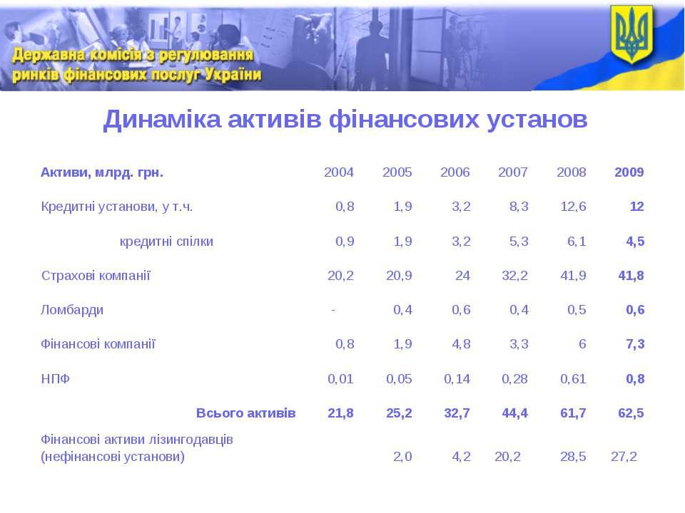Динаміка активів фінансових установ