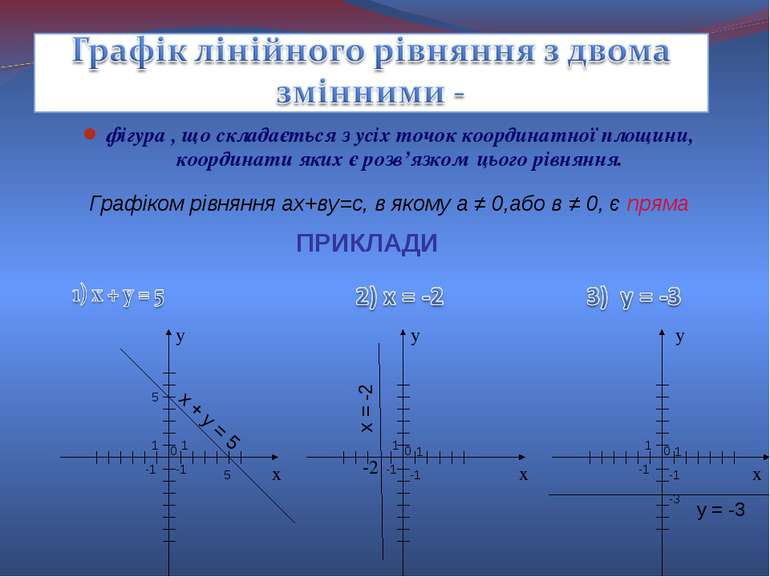 фігура , що складається з усіх точок координатної площини, координати яких є ...