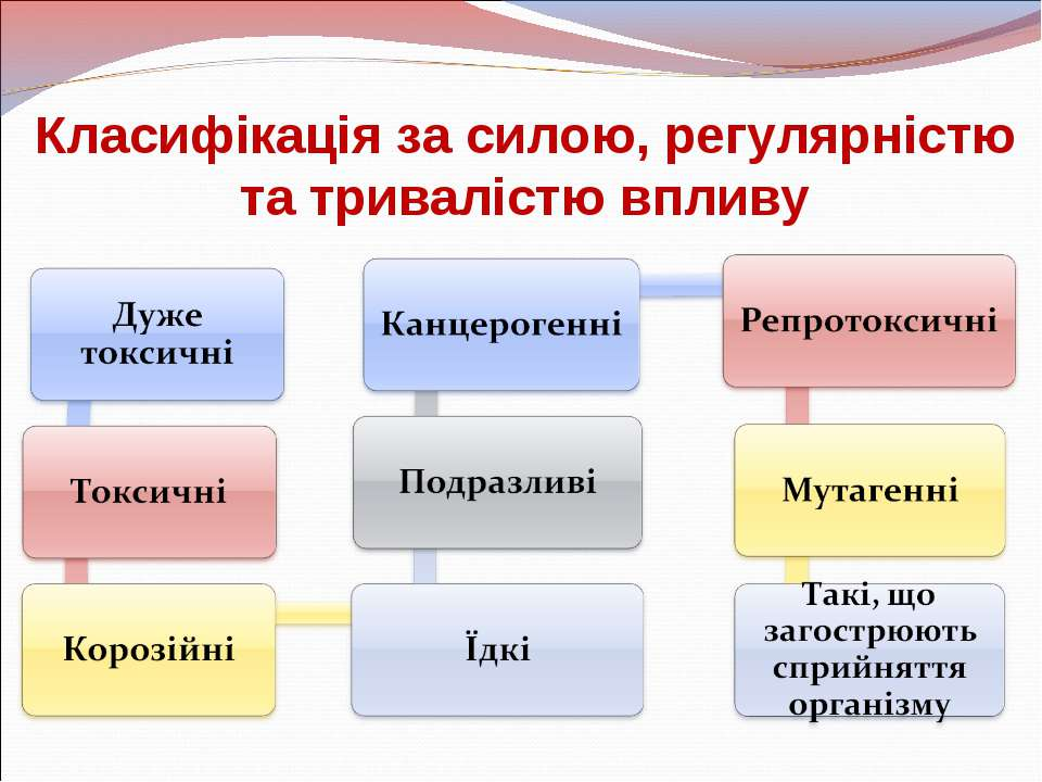 Класифікація за силою, регулярністю та тривалістю впливу