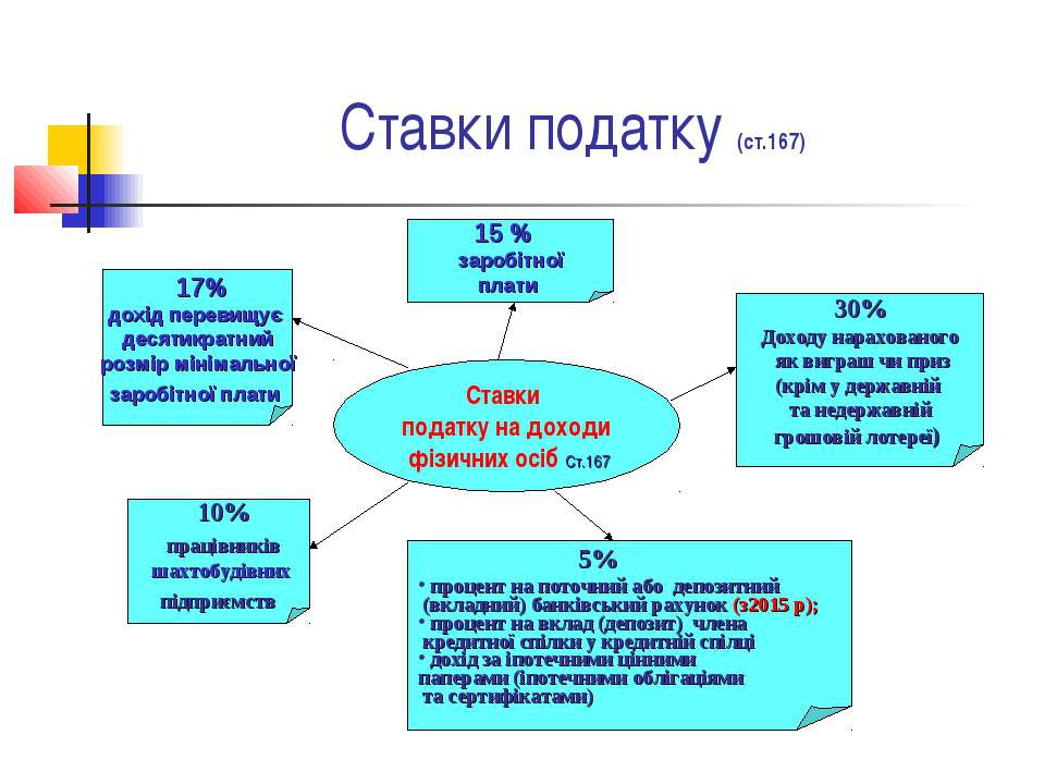 Ставки податку (ст.167) Ставки податку на доходи фізичних осіб Cт.167 15 % за...