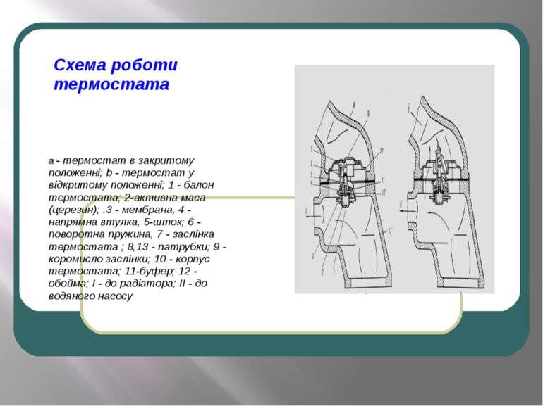 Схема роботи термостата а - термостат в закритому положенні; b - термостат у ...