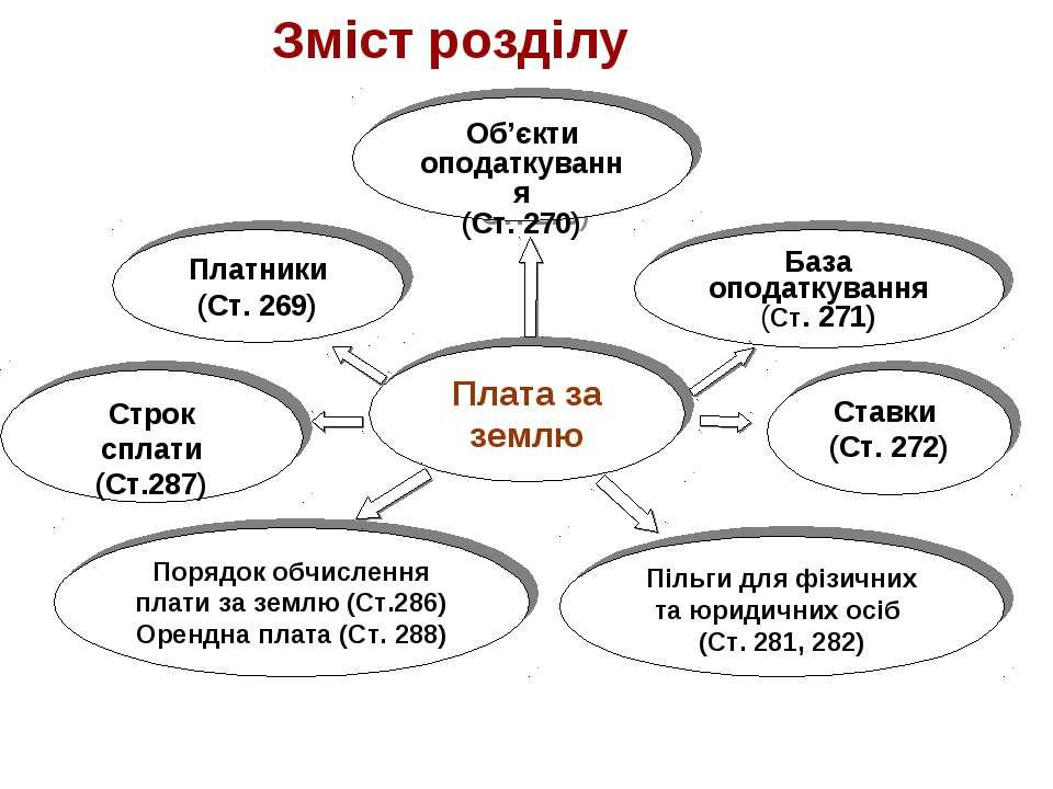Плата за землю Об'єкти оподаткування (Ст. 270) Платники (Ст. 269) База оподат...