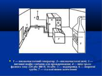1 — високочастотний генератор; 2—високочастотні печі; 3 — витяжні шафи з печа...